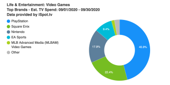September is 2020's biggest month so far for game industry TV ad spend