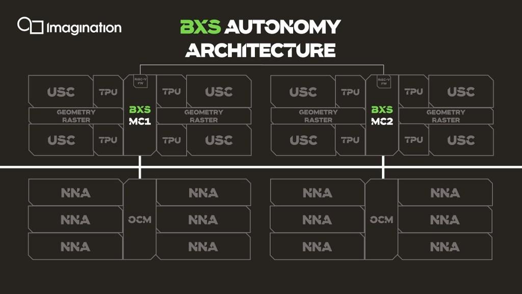 IMAGINATION TECHNOLOGIES LAUNCHES POWERVR MULTI-CORE GPUS FOR IOT TO AUTONOMOUS CARS