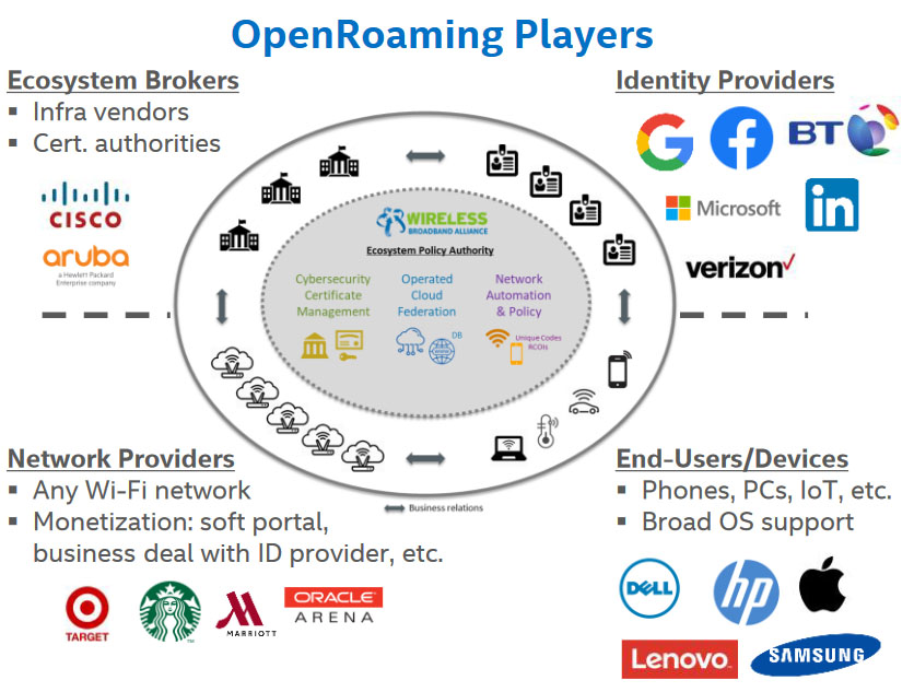 As OpenRoaming gains momentum with identity providers, access providers, and device manufacturers, the initiative's benefits will become more prevalent.