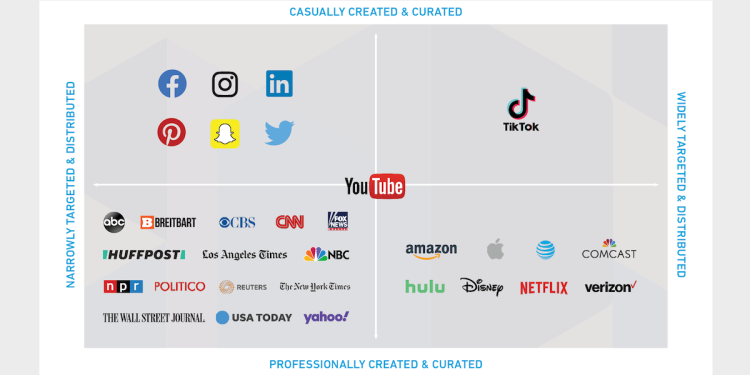 TikTok finds its place in the media ecosystem