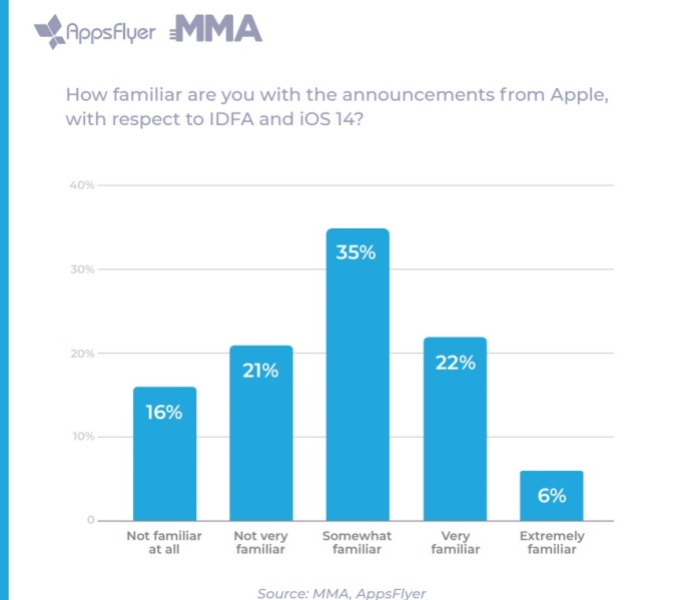 Mobile marketers are confused by Apple's IDFA change.  AppsFlyer launches predictive analytics for post-IDFA mobile apps and games appsflyer 4