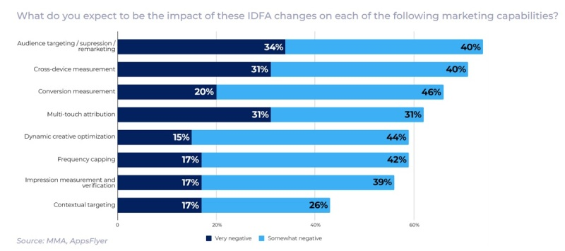 AppsFlyer measured the impact of IDFA changes on marketing.  AppsFlyer launches predictive analytics for post-IDFA mobile apps and games appsflyer 5