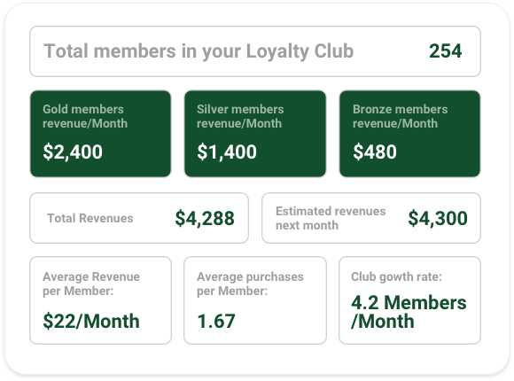 Glue raises $8 million to automate customer loyalty programs
