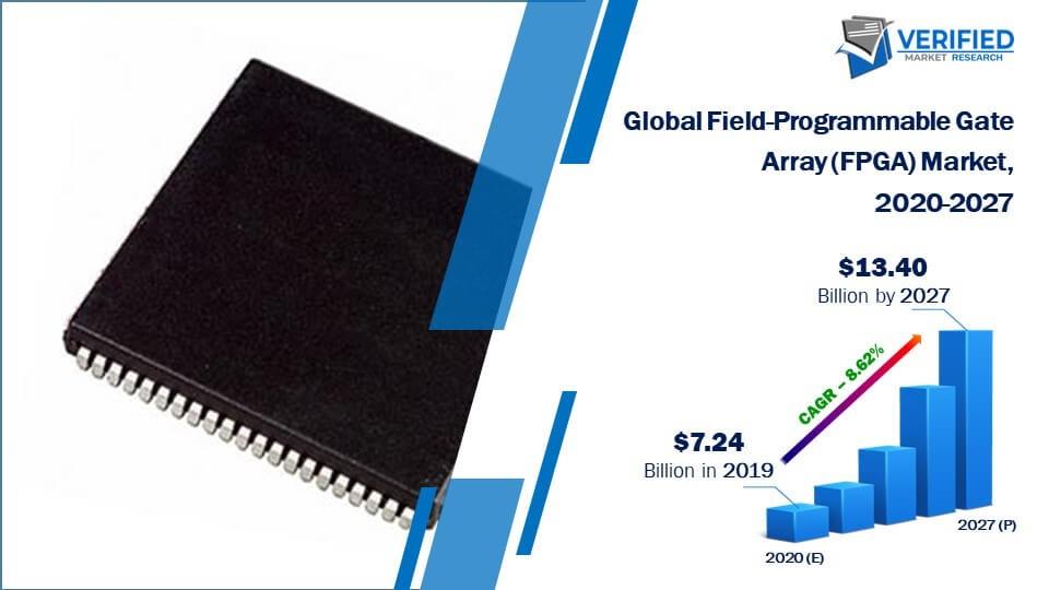 FPGA global market 2020-2027