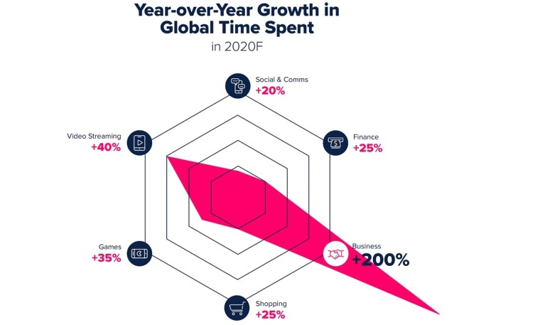 App Annie noted huge growth in business apps in 2020.