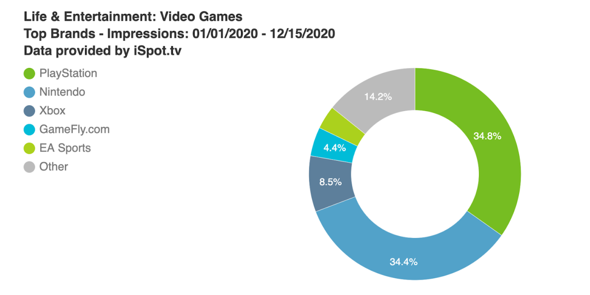 PlayStation and Nintendo spent 2020 vying for TV game ad crown thumbnail