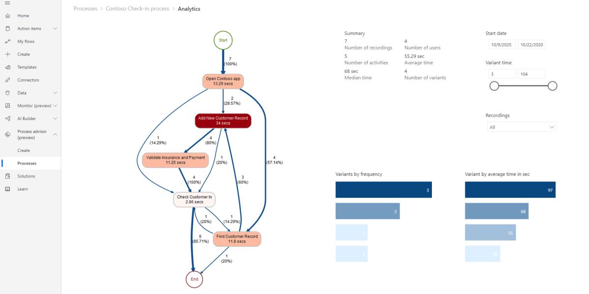 Power Automate process maps