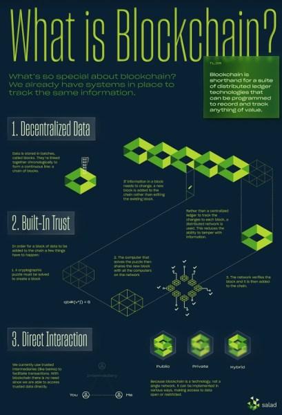 How blockchain works