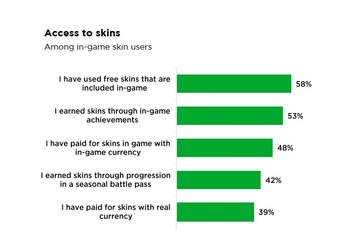 Newzoo: U.S. gamers are in love with skins and in-game cosmetics 3