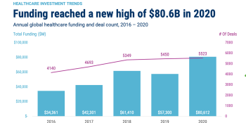 Pandemic drove VC funding for health care to record $80.6 billion in 2020