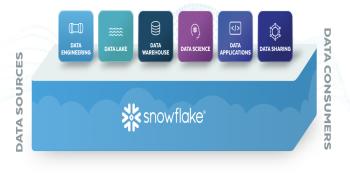 Exabeam joins cybersecurity ecosystem revolving around Snowflake