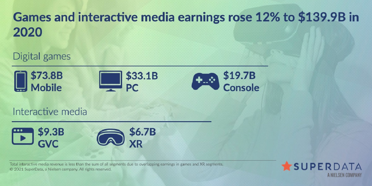 SuperData's year-in-review data for games in 2020.