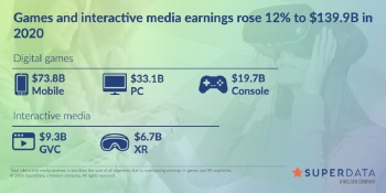 SuperData: Games grew 12% to $139.9 billion in 2020 amid pandemic
