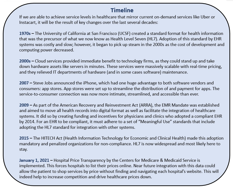 We're two steps away from democratized, on-demand health care Timeline 2