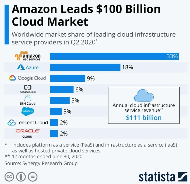 2021 tech will be about cloud and the workplace shift 4