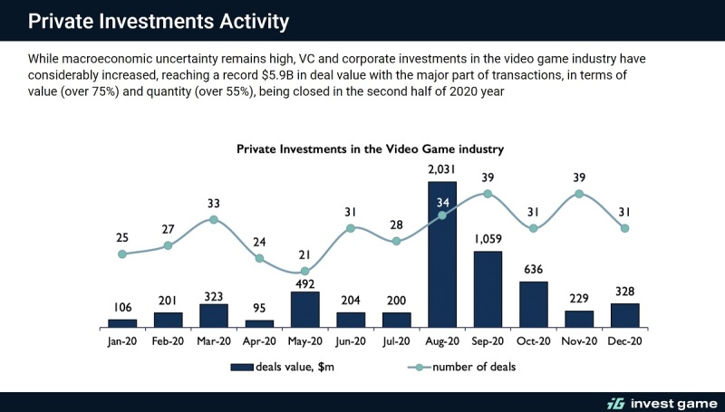 InvestGame: 2020 game deals hit value of $33.6 billion across 664 transactions 4