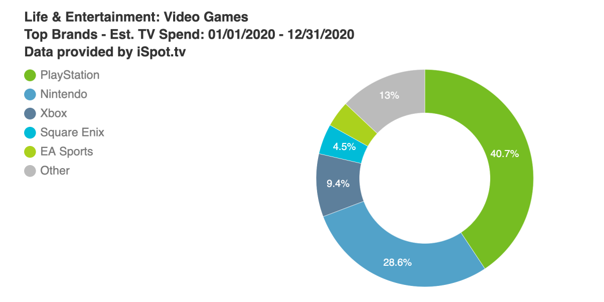 PlayStation accounts for over 40% of TV ad spend from gaming brands in 2020