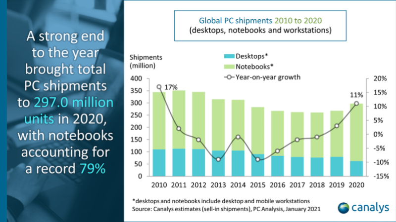 Booming PC sales reflect long-term bets on remote work and learning 3