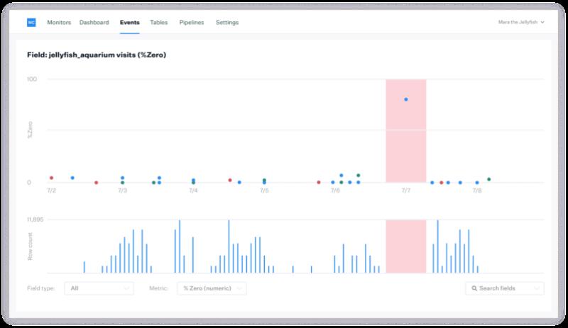 Monte Carlo data reliability