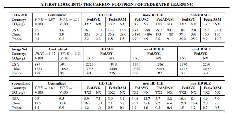 carbon impact AI