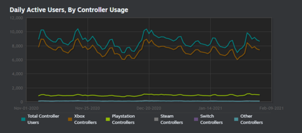 New Steam feature may improve support for PS5's DualSense gamepad DAU steamworks controllers 2