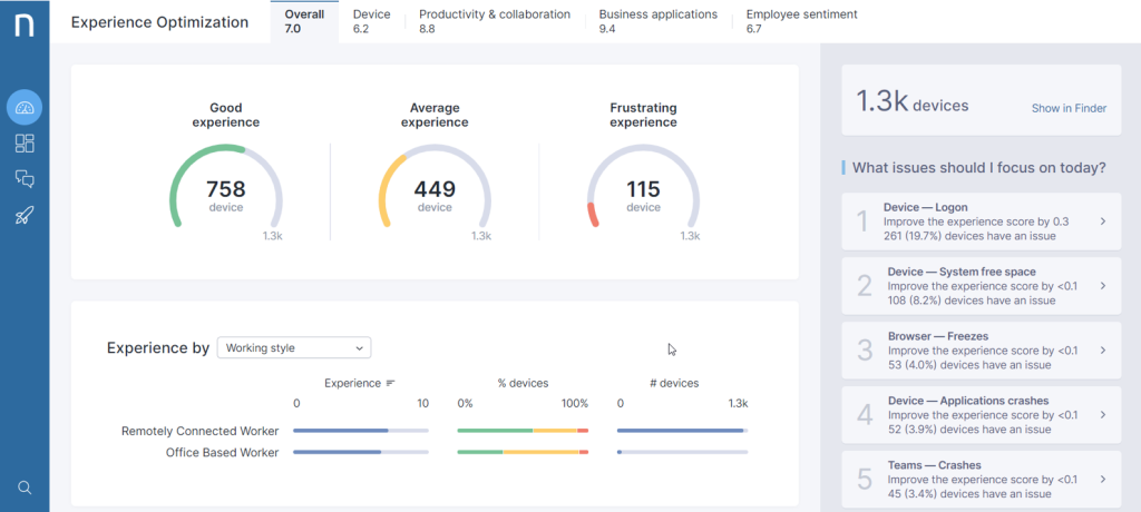 Nexthink nabs $180 million to give businesses insights into employees' software experience Experience Optimization 1