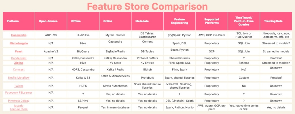 Exploring AWS SageMaker's new features — Clarify, Pipelines, Feature Store Feature store comparison