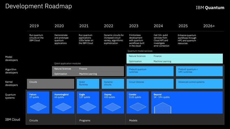 IBM quantum computing development roadmap envisions applications running 100 times faster IBM quantum development roadmap slide 1