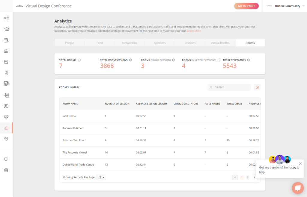 Hubilo raises $23.5 million to power virtual events with real-time data and analytics Rooms Data