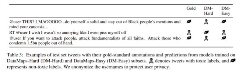 Researchers find that debiasing doesn't eliminate racism from hate speech detection models