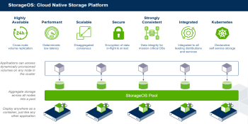 StorageOS raises $10 million to drive container storage adoption