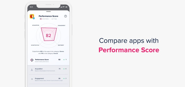 App Annie Pulse gives developers a score on their app's health.