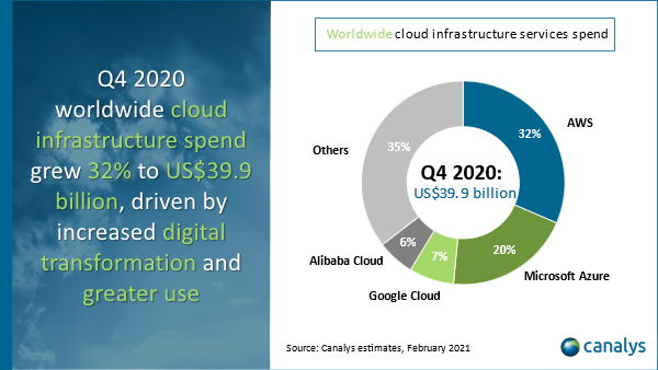 Q4 2020   Canalys: Cloud infrastructure spending grew 32% to $39 billion in Q4 2020 fQrOmJqENNG6rsvag5zlzocKY2AtCvj1