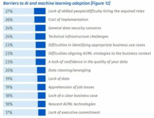 Bar graph of barriers to machine learning adoption.