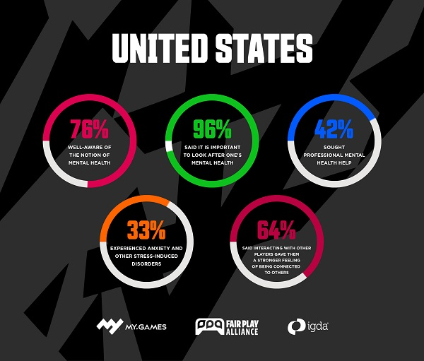 IGDA: A third of U.S. gamers have experienced anxiety and stress disorders in pandemic mental 2