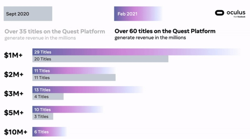 60 Oculus virtual reality titles have generated more than $1 million in revenue oculus