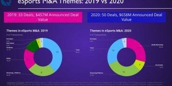 Quantum Tech Partners: Esports companies raised $2 billion in 2020, up 116%