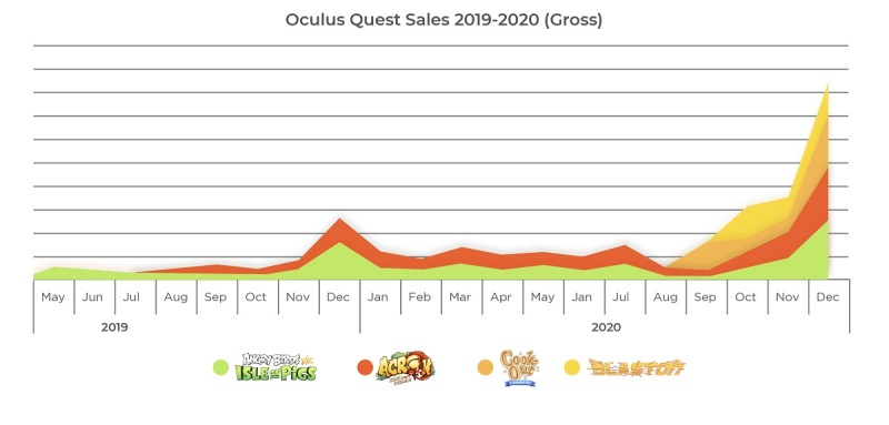 60 Oculus virtual reality titles have generated more than $1 million in revenue resolution games 1