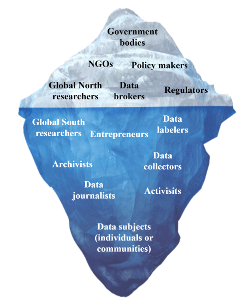 AI researchers detail obstacles to data sharing in Africa stakeholders in the african data sharing ecosystem 1