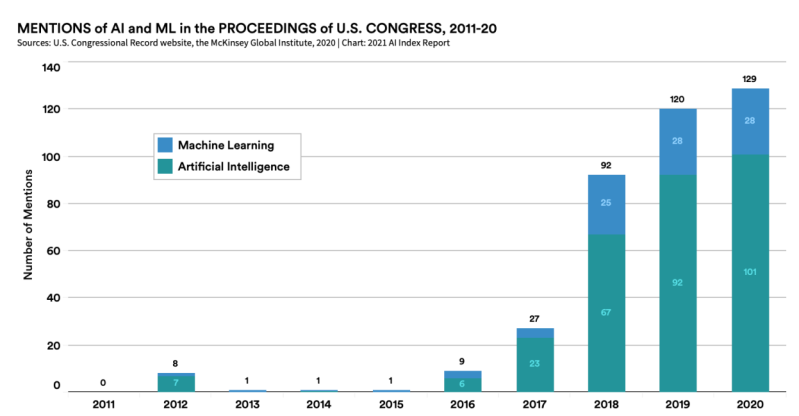 Annual index finds AI is 'industrializing' but needs better metrics and testing AI ML mentions in Congress