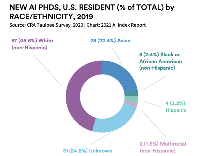 Annual index finds AI is 'industrializing' but needs better metrics and testing AI PhD in U