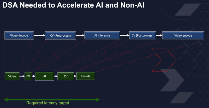 DSA needed to accelerate AI and non-AI  How adaptive computing solves AI productization challenges DSA IMG