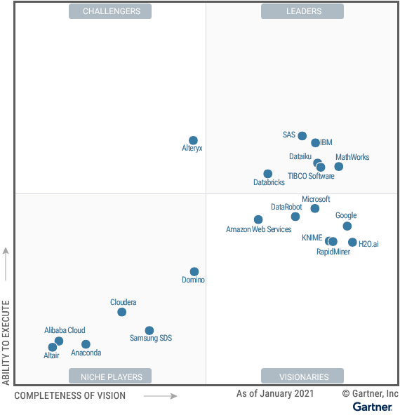 Gartner Magic Quadrant of Data Science and Machine Learning
