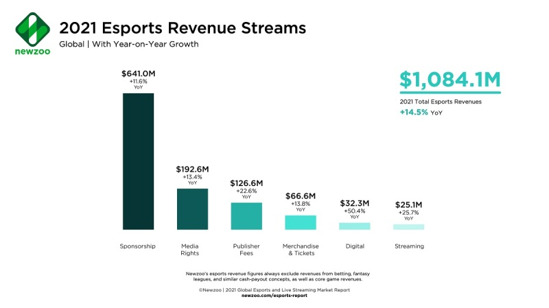 Newzoo: Game livestreaming should grow 10% to 728.8M viewers this year Newzoo 2021 Esports Revenue Streams