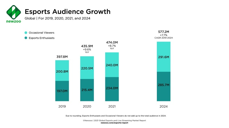 Newzoo: Game livestreaming should grow 10% to 728.8M viewers this year Newzoo Esports Audience Growth 2021