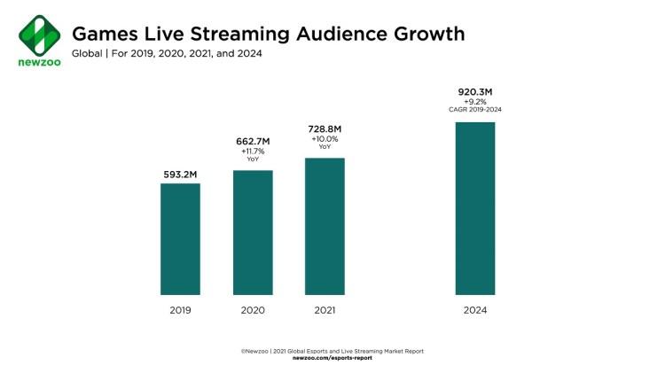 Esports viewership will hit 728 million in 2021.