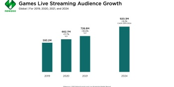 Newzoo: Game livestreaming should grow 10% to 728.8M viewers this year