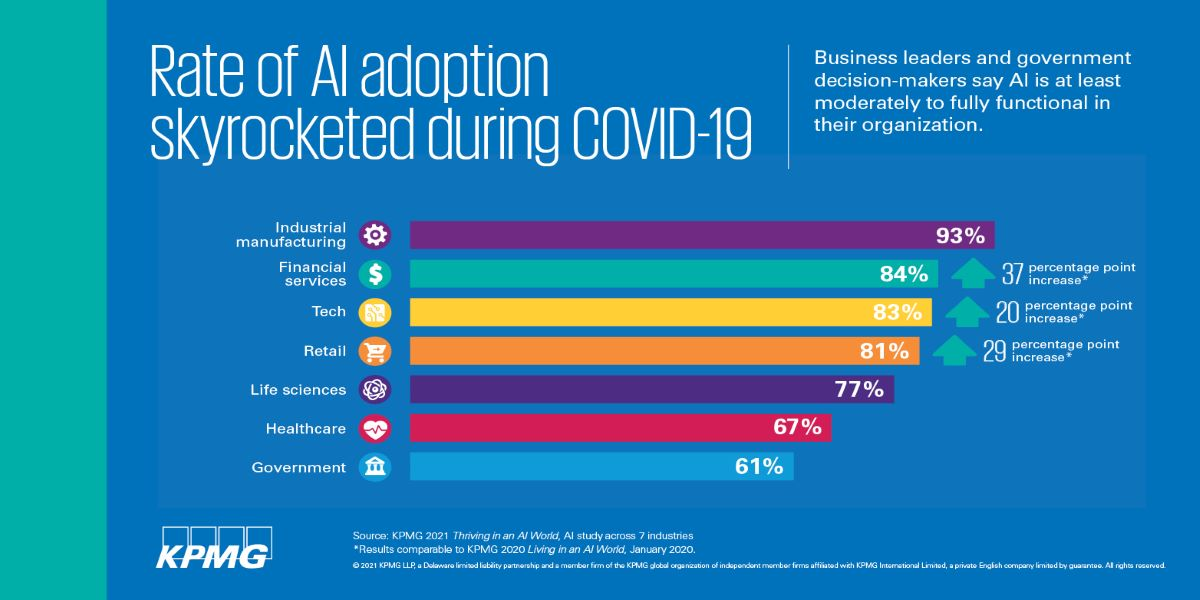 Rate of AI adoption skyrocketed during COVID 19
