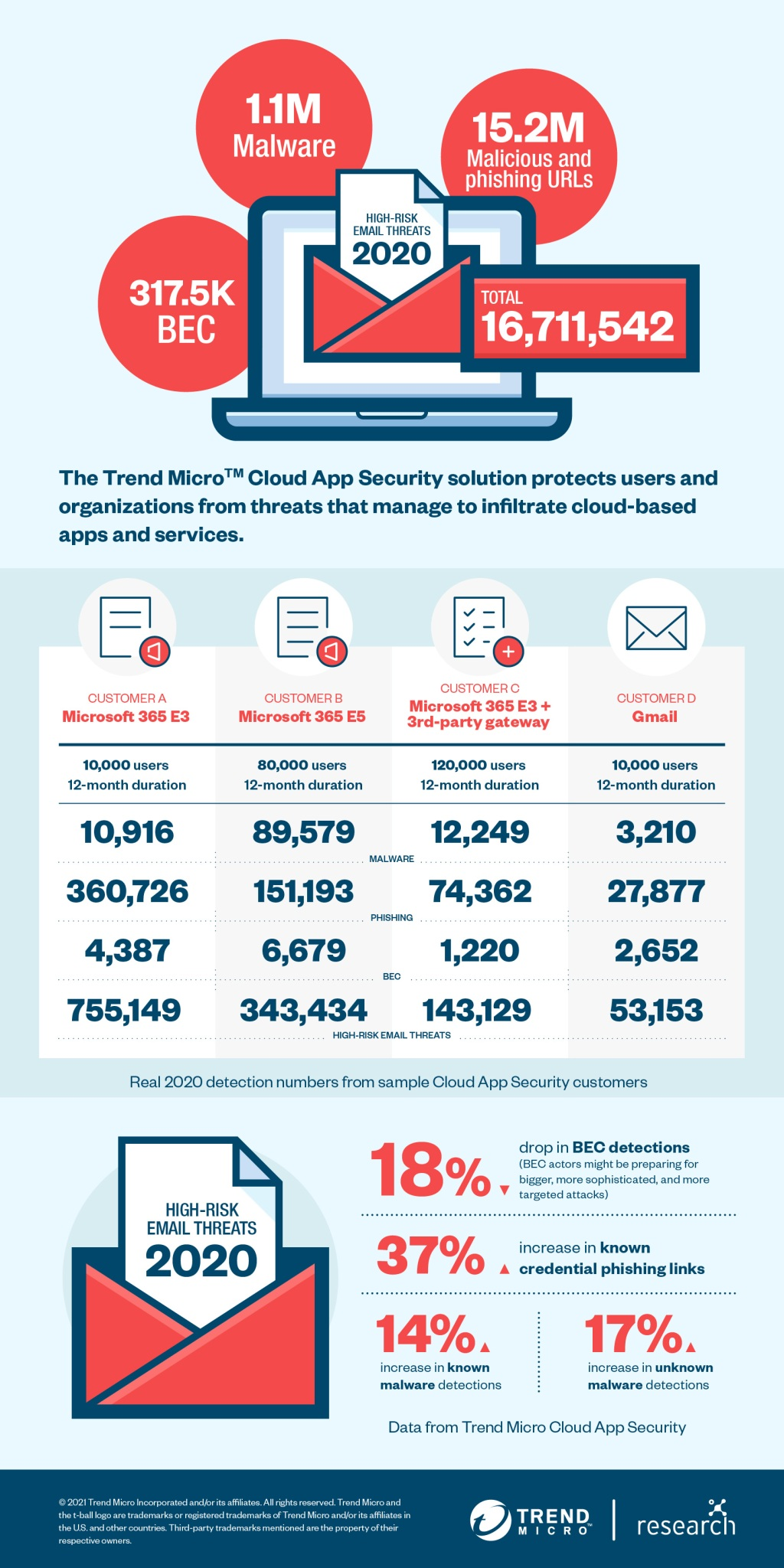 Trend Micro: Remote work drove high-risk email threats up 32% in 2020 Trend Micro Cloud App Security Threat Report 2020