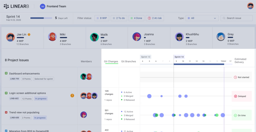 LinearB, which brings contextual metrics to software development project management, raises $16M Untitled 2